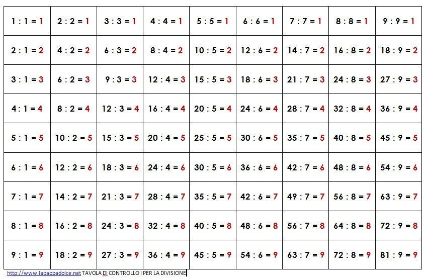 Tavola forata montessori per la memorizzazione della divisione lapappadolce - Tavola pitagorica per bambini ...