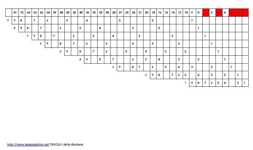 Tavola forata montessori per la memorizzazione della divisione lapappadolce - La tavola pitagorica da stampare ...