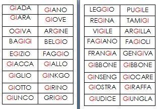 Metodo montessori schede delle nomenclature per le difficolt ortografiche gi pagina 6 for Parole con gi