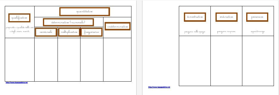 tabella della classificazione degli aggettivi CORSIVO1
