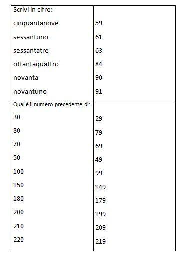 Schede autocorrettive ARITMETICA composizione scomposizione e scrittura dei numeri. Seconda classe 13