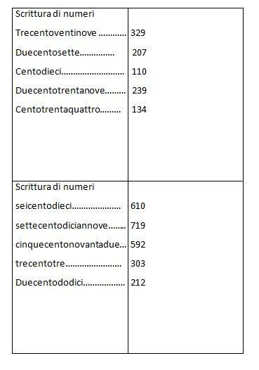Schede autocorrettive ARITMETICA composizione scomposizione e scrittura dei numeri. Seconda classe 5