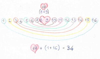 Quadrati magici per esercitarsi con l'addizione 5