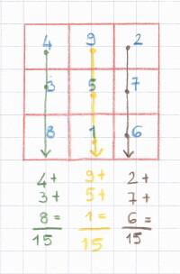 quadrati magici 0