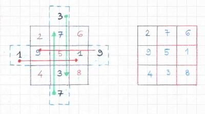 quadrati magici 7