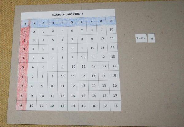 Tavola con asticine dell'addizione e tavole di controllo ESERCIZI 55