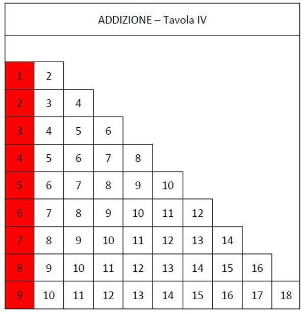 tavola dell'addizione asticine 24