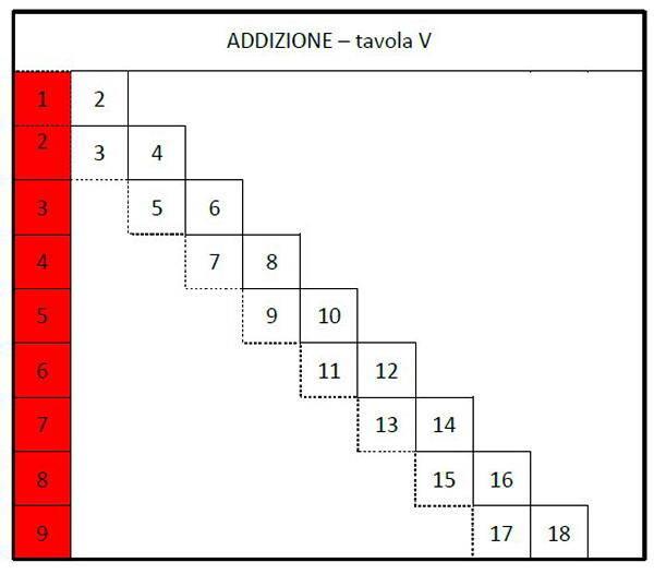 tavola dell'addizione asticine 25