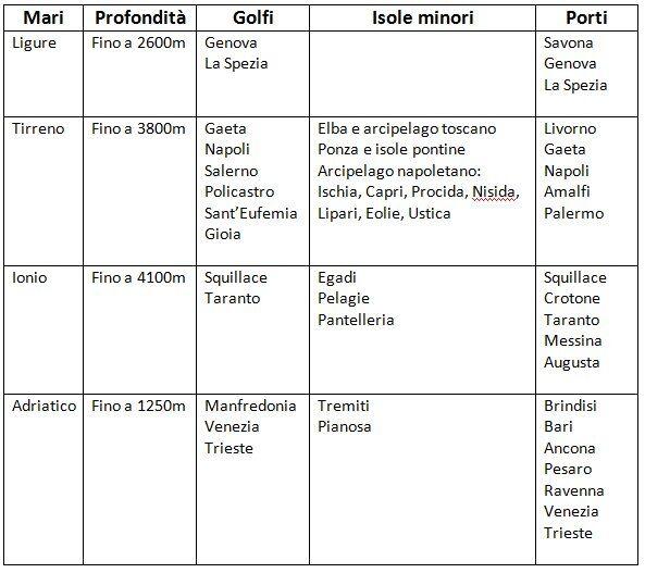 MARI ITALIANI materiale didattico