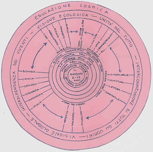 Educazione cosmica Montessori