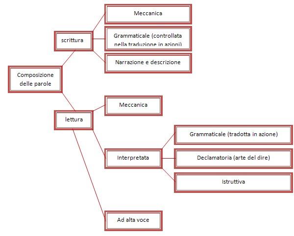 La pratica della lettura secondo il metodo Montessori