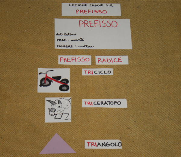 Formazione delle parole e prefissi col metodo Montessori