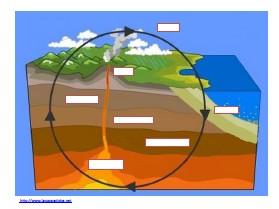 ciclo delle rocce schema muto