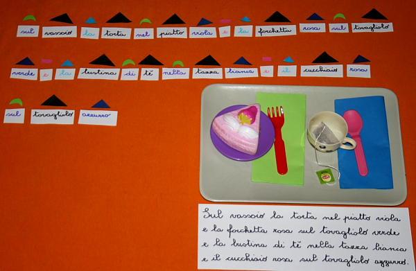 Introduzione alle parti del discorso e simboli grammaticali