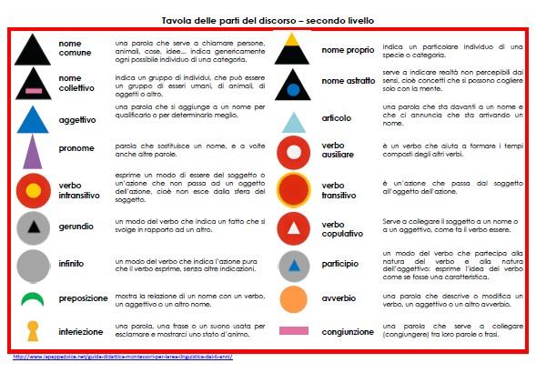 tavola dei simboli grammaticali SECONDO LIVELLO
