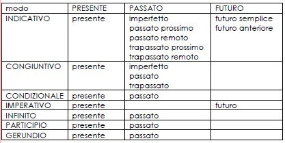 Psicogrammatica Montessori Scatola Grammaticale Iii Cartellini