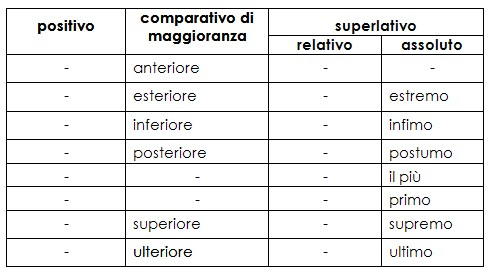 analisi grammaticale aggettivo 2