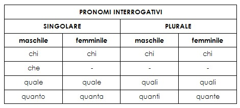 pronomi interrogativi