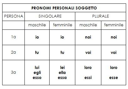 pronomi personali soggetto