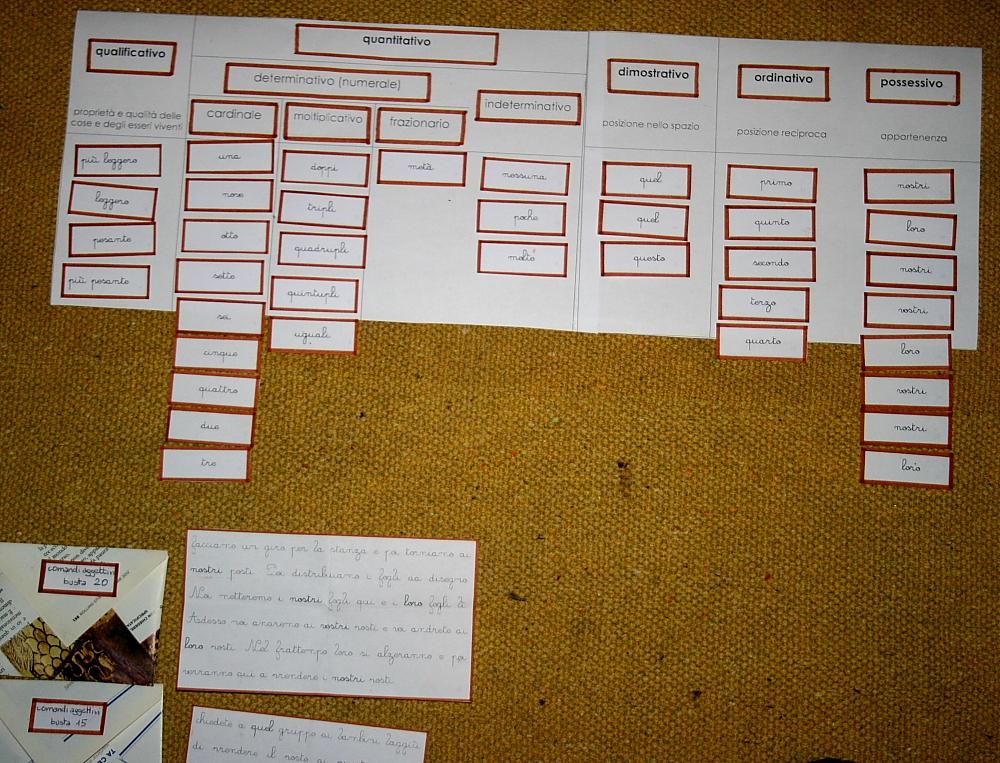 classificazione degli aggettivi
