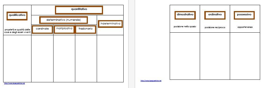 tabella della classificazione degli aggettivi STAMPATO MINUSCOLO 2