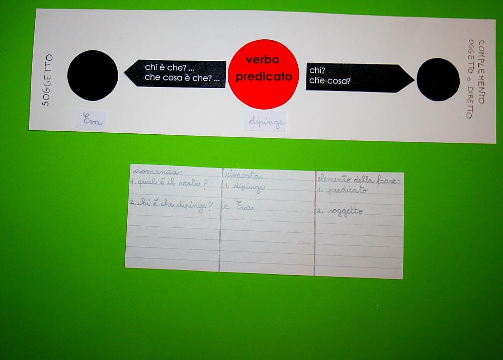 Analisi logica Montessori: tabella A2 per la costruzione di frasi