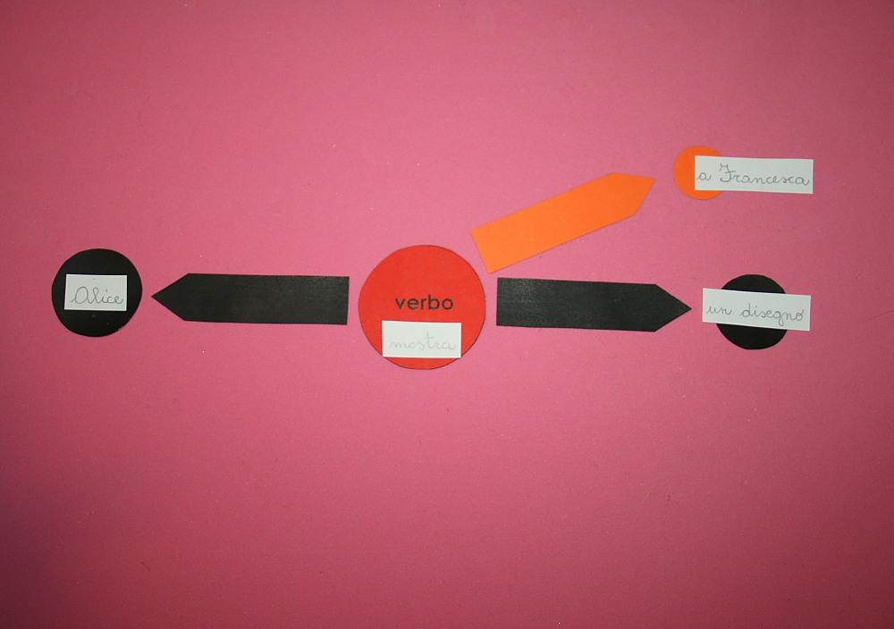 Analisi logica Montessori: prima presentazione dei complementi indiretti