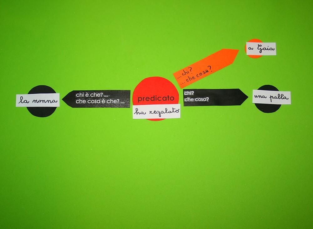 Analisi logica Montessori: seconda presentazione dei complementi indiretti