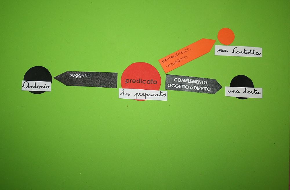Analisi logica Montessori: terza presentazione dei complementi indiretti