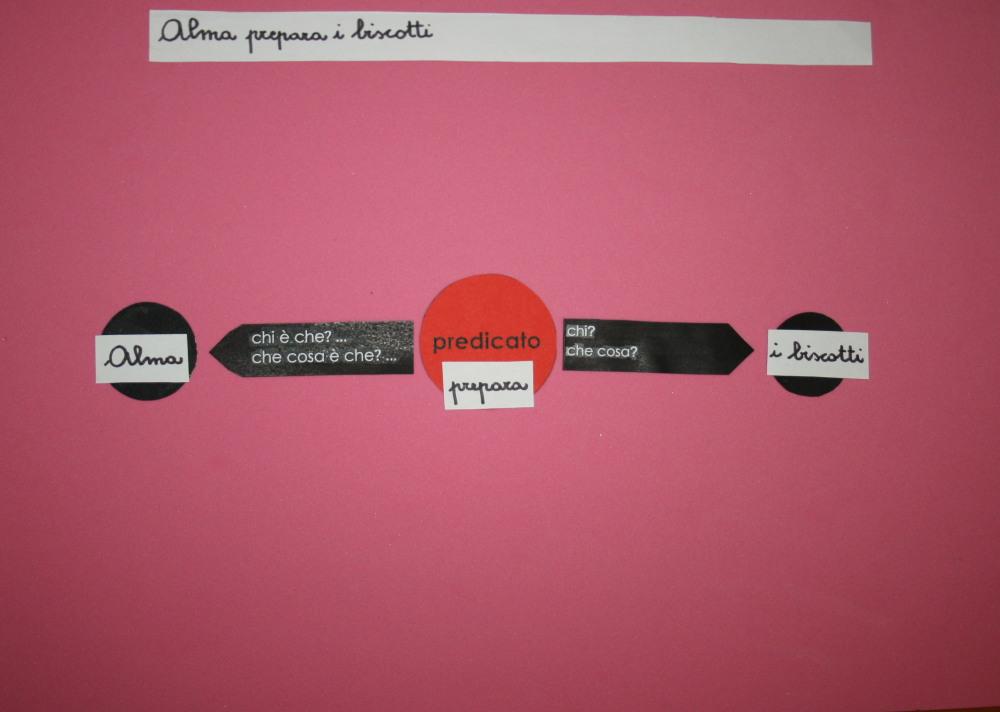 complementi indiretti col metodo Montessori