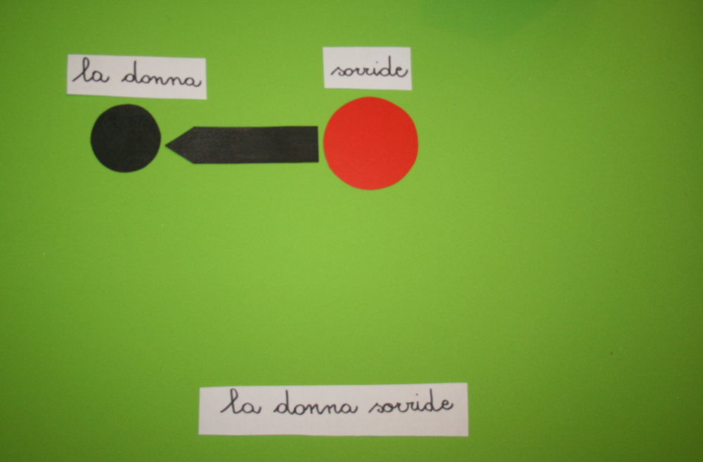 Analisi logica Montessori: esercizi con frasi pronte