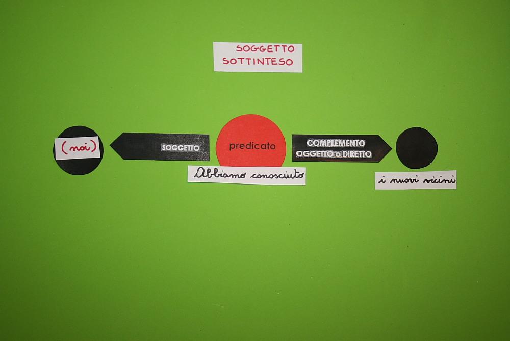 Il soggetto sottinteso col metodo Montessori