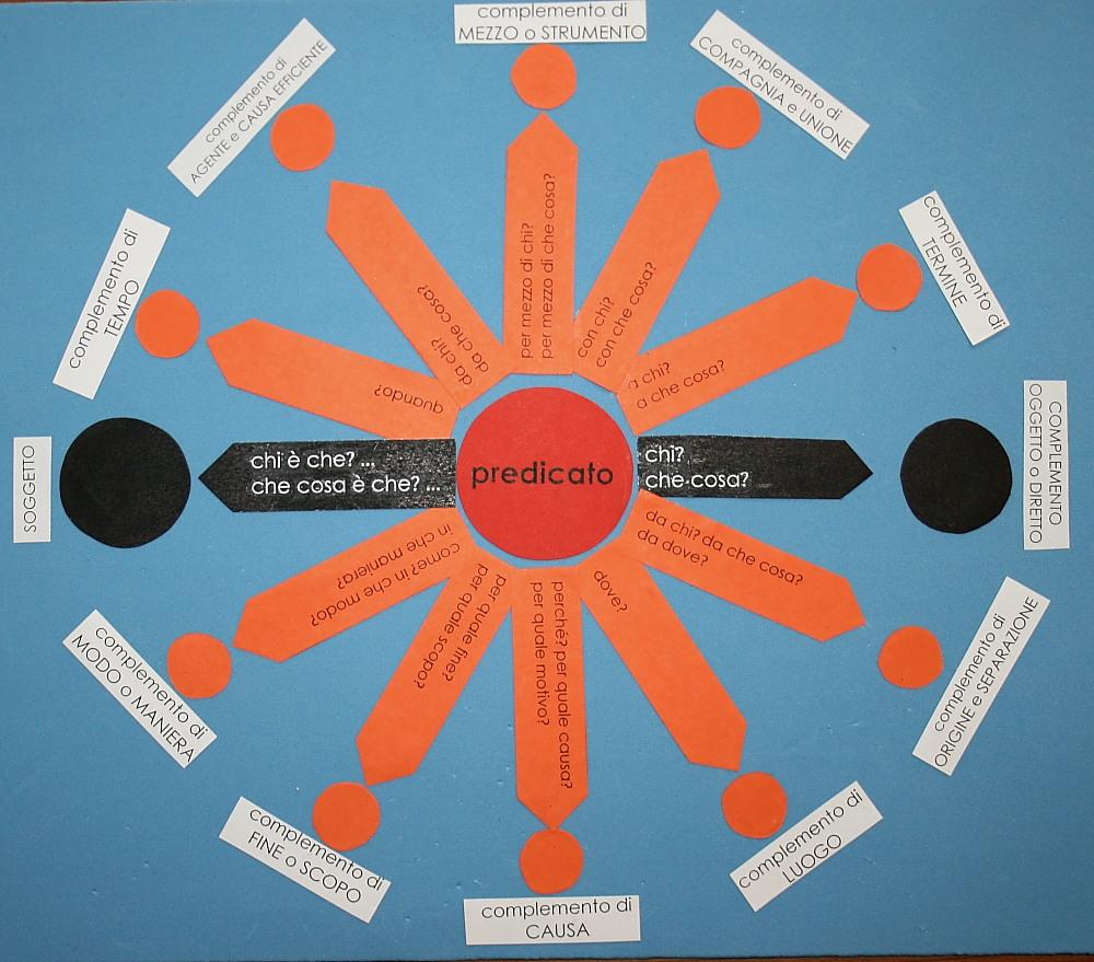 analisi logica Montessori 216