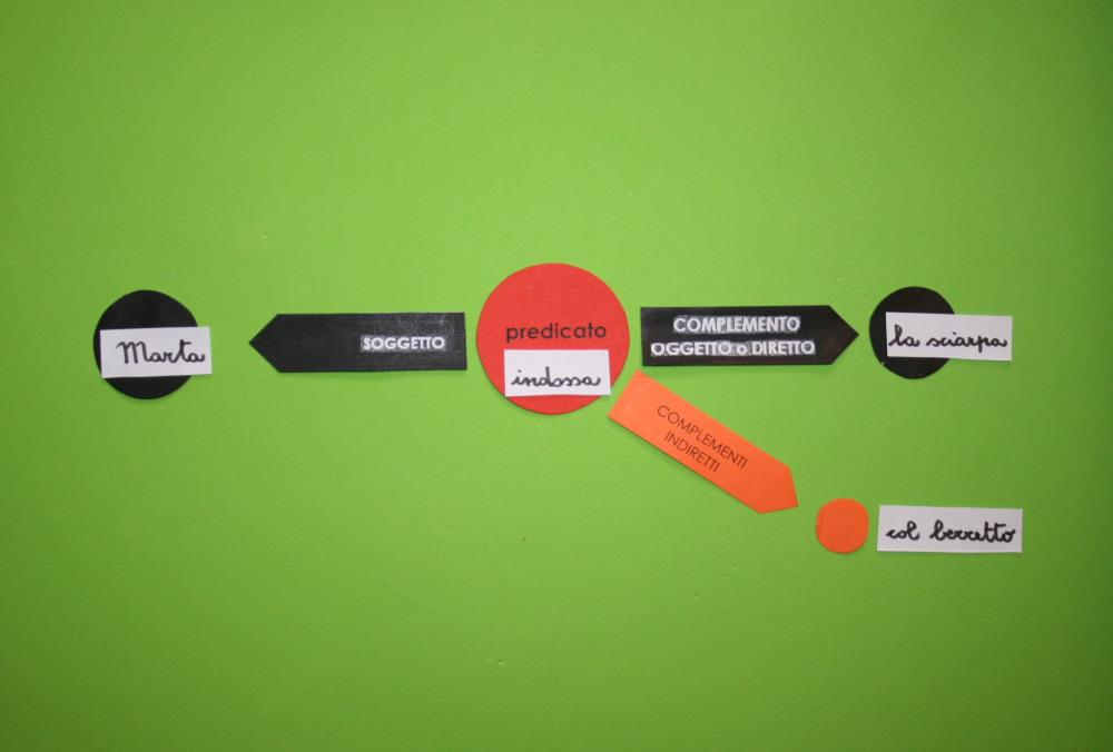 Analisi logica Montessori: quarta presentazione dei complementi indiretti