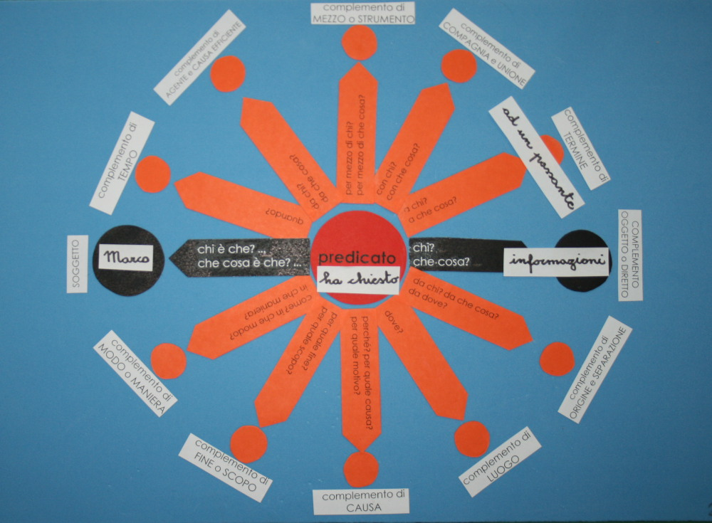 Il complemento di termine col metodo Montessori