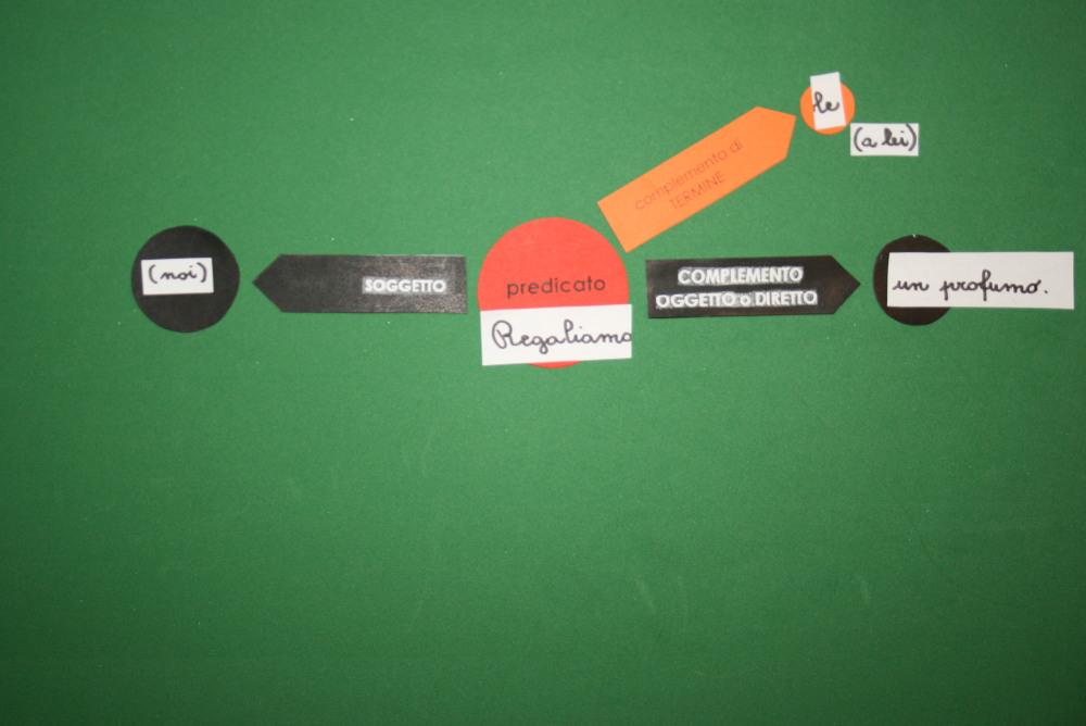 Analisi logica Montessori per i pronomi personali complemento