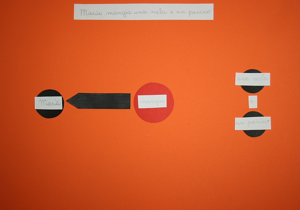 Analisi della lettura Montessori sesto caso: un soggetto, un'azione e due o più oggetti