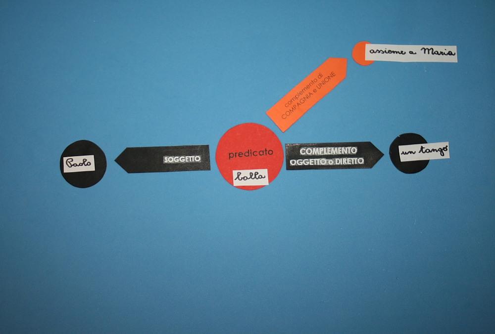 Analisi logica Montessori: il complemento di compagnia e unione
