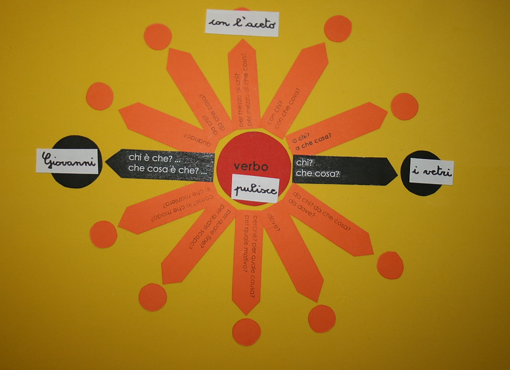 Il complemento di mezzo e strumento col metodo Montessori