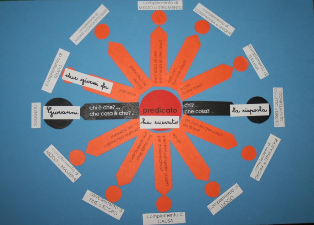 Complemento di tempo col metodo Montessori